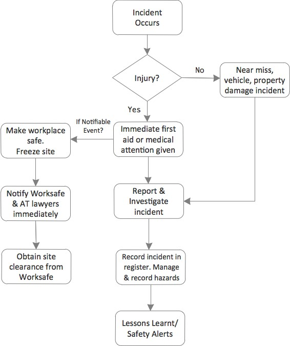 Incident report flowchart flowchart in word for Incident response procedure template