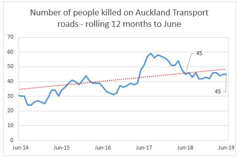 Monthly Crash Statistics Road Deaths And Serious Injuries