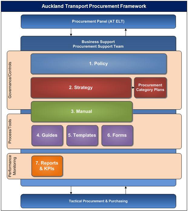 Procurement framework the procurement framework sets pronofoot35fo Choice Image